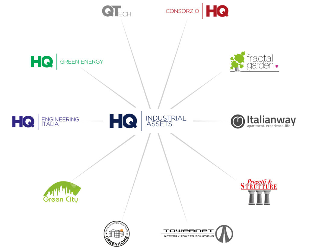 Holding HQ | Industrial Assets